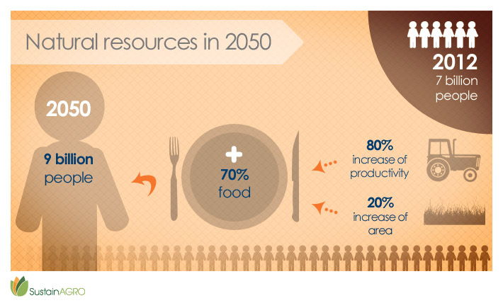 Kebutuhan pangan 2050