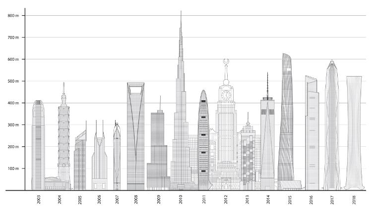 Top 10 Gedung Pencakar Langit Tertinggi di Dunia