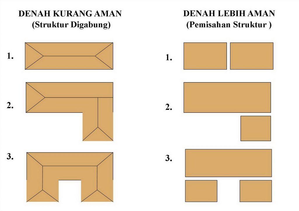 Dilatasi bangunan