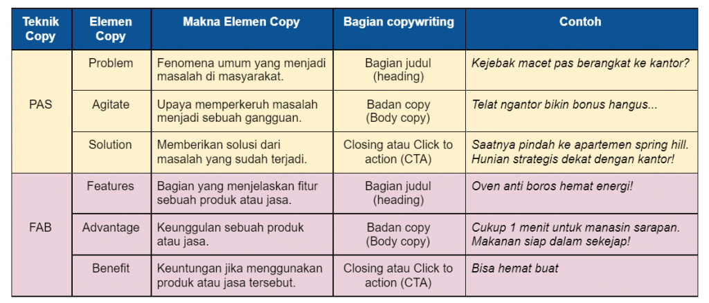 Copywriting adalah